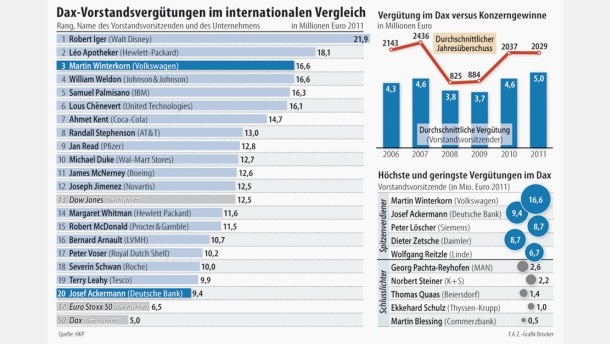 Infografik / Dax-Vorstandsvergütungen im internationalen Vergleich