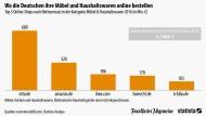 Online-Handel nimmt 3,7 Milliarden Euro mit Haushaltswaren ein
