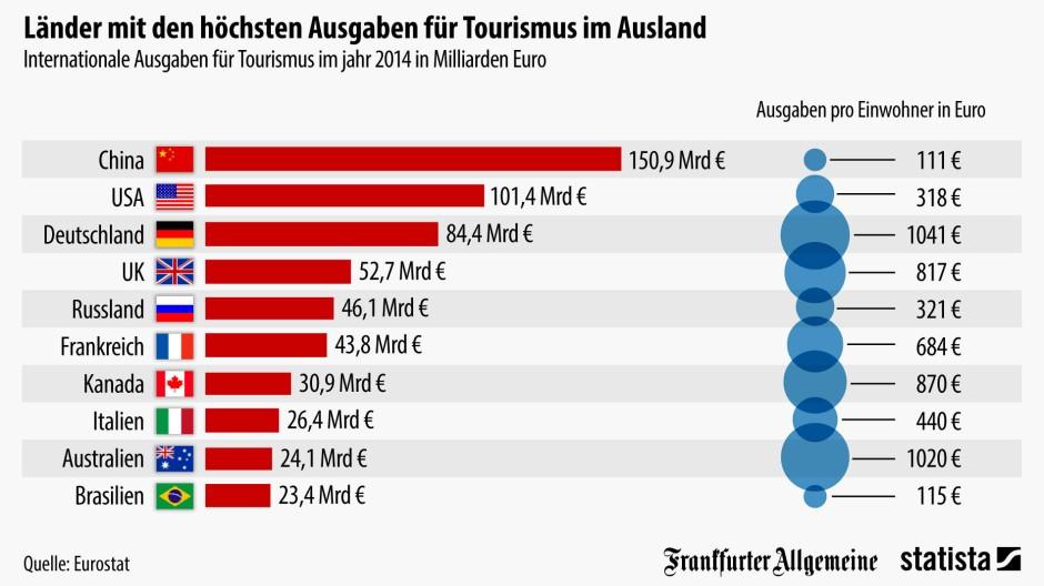 Wie Viel Geld Hat Deutschland