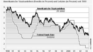 Spekulation über Wertpapierkäufe der Fed