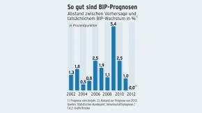 Infografik / So gut sind BIP-Progrnosen