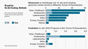 Infografik / Öl und Gas für die Fracking-Methode