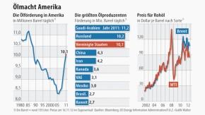 Infografik / Ölmacht Amerika