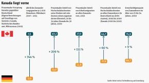 Infografik / Vergleich Kanada - Deutschland