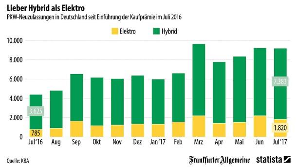 Grafik des Tages: So viele Elektroautos gibt es in Deutschland