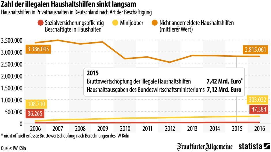 Grafik Des Tages Haushaltshilfe Ja Aber Legal