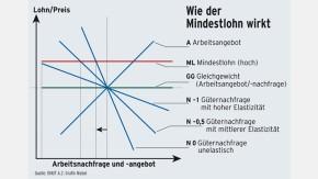 Infografik / Mindestlohn / Wie der Mindestlohn wirkt