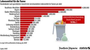 So viele Lebensmittel werfen die Deutschen weg