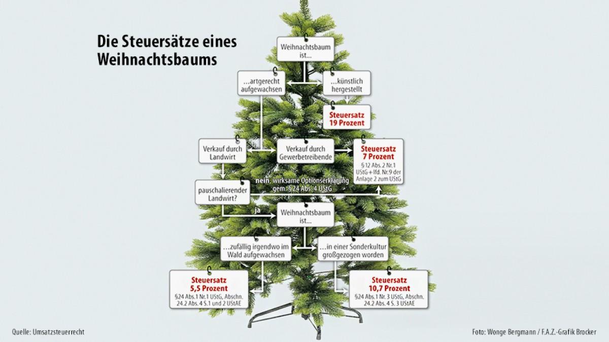 Der Weihnachtsbaum aus Sicht des Finanzamts