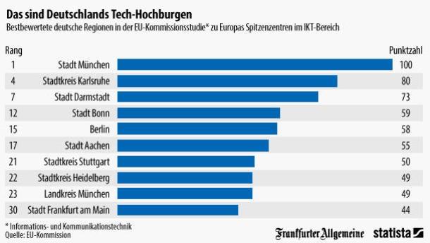 Ikt das sind deutschlands technologie hochburgen