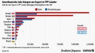 Wie sehr Amerika von den TPP-Ländern abhängt