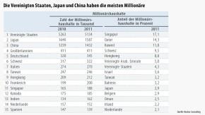 Infografik / Die Vereinigten Staaten, Japan und China haben die meisten Millionäre