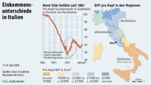 Wie eine Währungsunion Italiens Süden verarmen ließ