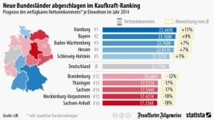Die Bayern verfügen über besonders viel Geld