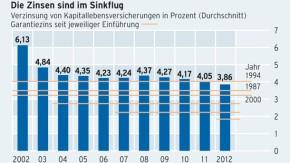 Infografik / Frustfaktor Lebensversicherung / Die Zinsen sind im Sinkflug