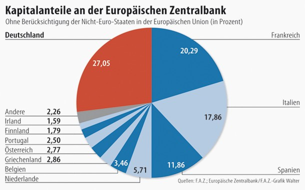Unter den Euro-Staaten hält Deutschland 27,05 Prozent der EZB-Anteile