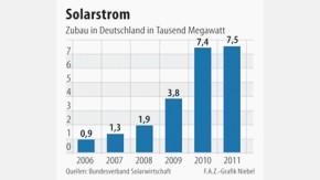 Infografik / Solarenergie / Zubau in Deutschland