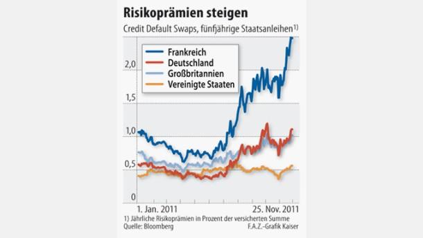 Renditen der Bundesanleihen steigen