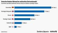Wo deutsche Banken international die Nase vorn haben