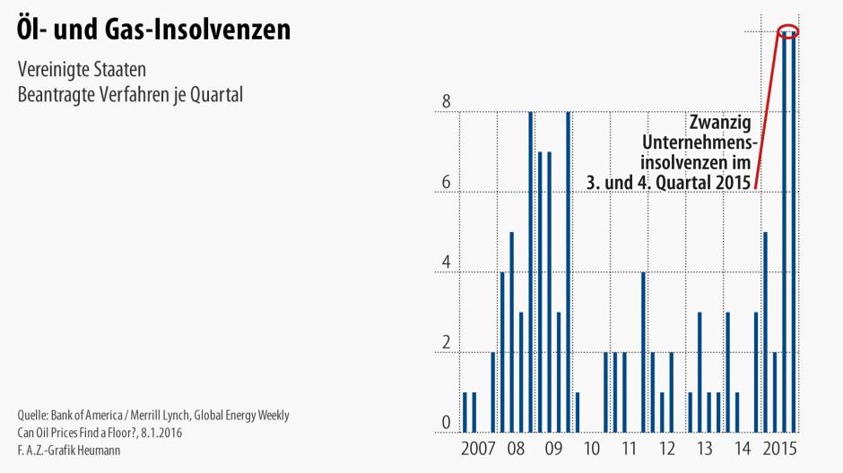 Infografik / Öl- und Gas-Insolvenzen