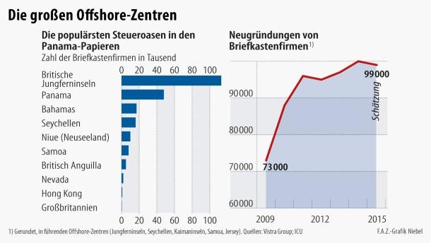 Infografik / Die großen Offshore-Zentren