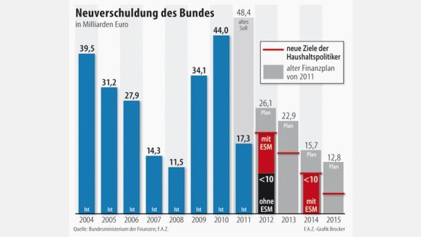 Neuverschuldung soll schneller sinken