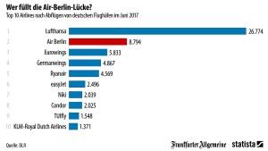 Nur Lufthansa schlägt Air Berlin