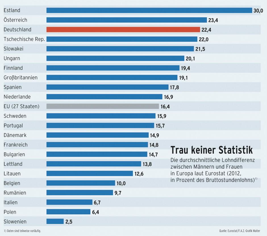Gmu Statistik russische Frau