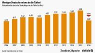 Die Deutschen und das Reiseziel Türkei