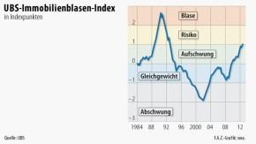 Infografik / UBS-Immobilienblasen-Index