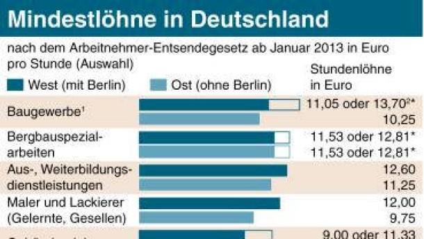 Mindestlöhne in Deutschland (ai-eps)