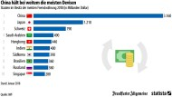 Welche Länder horten die meiste Fremdwährung?