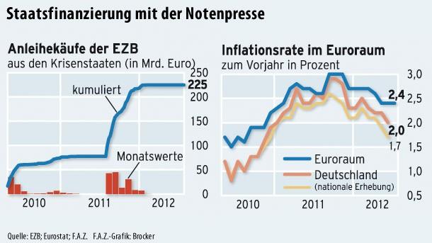 Die EZB hat schon seit Monaten keine Anleihen mehr gekauft.