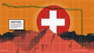 Der Krieg der Währungen