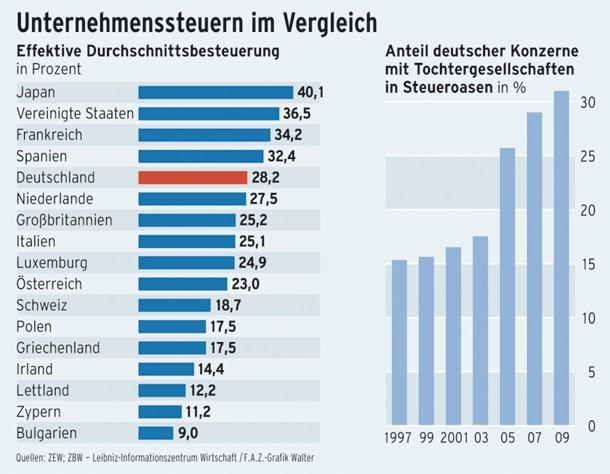 Effektive Durchschnittsbesteuerung im internationalen Vergleich