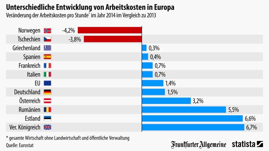 Arbeitskosten Deutschland