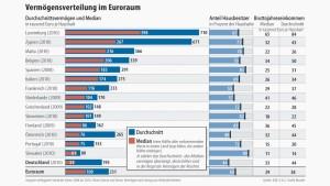Deutsche sind die Ärmsten im Euroraum