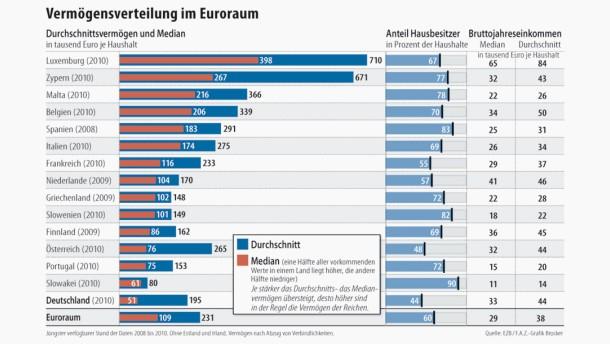 ezb umfrage deutsche sind die rmsten im euroraum armut und reichtum faz. Black Bedroom Furniture Sets. Home Design Ideas