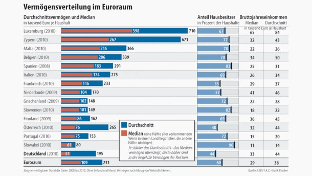 Infografik / Vermögensverteilung im Euroraum