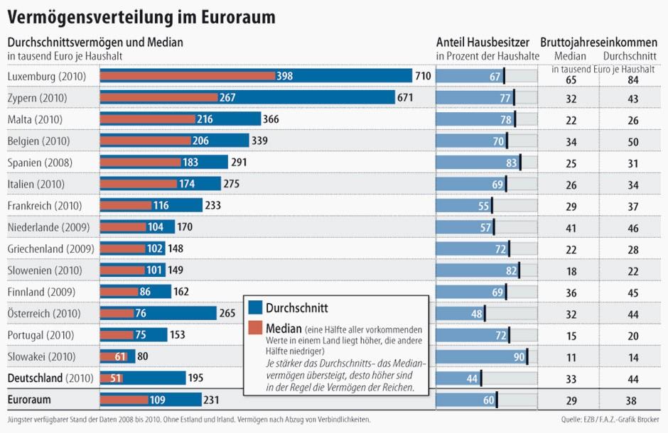 bild zu ezb umfrage deutsche sind die rmsten im euroraum bild 1 von 1 faz. Black Bedroom Furniture Sets. Home Design Ideas
