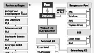 Auf dem deutschen Erdgasmarkt fehlt der Wettbewerb