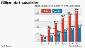 Infografik / EZB / Fälligkeit der Staatsanleihen