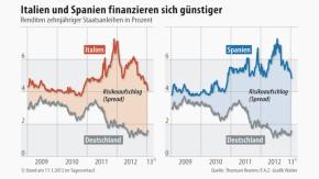 Infografik / Staatsanleihen / Italien und Spanien finanzieren sich günstiger