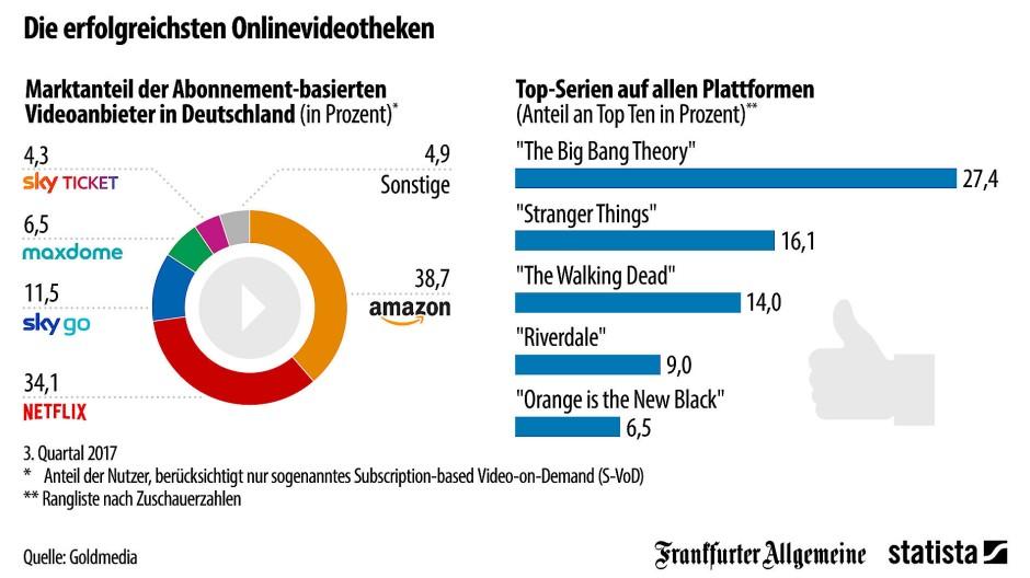 Beliebte Deutsche Serien