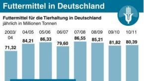 Futtermittel in Deutschland (ai-eps)