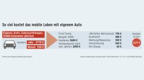 Infografik / So viel kostet das mobile Leben mit eigenem Auto