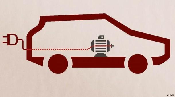 Erklärvideo: Wie funktioniert ein Elektroauto? - Technik & Motor - FAZ