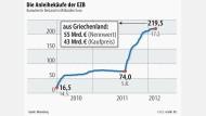 Die Anleihenkäufe der EZB