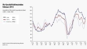 Infografik / Ifo-Geschäftsklimaindex / Februar 2013