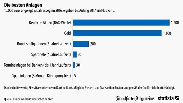 bildergalerie grafik des tages so viele smartphones werden in deutschland verkauft bild 33. Black Bedroom Furniture Sets. Home Design Ideas
